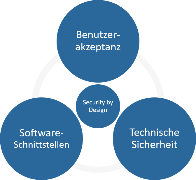 Security-by-Design-Authentisierung