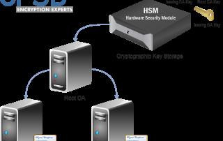 HSM PKI Scenario