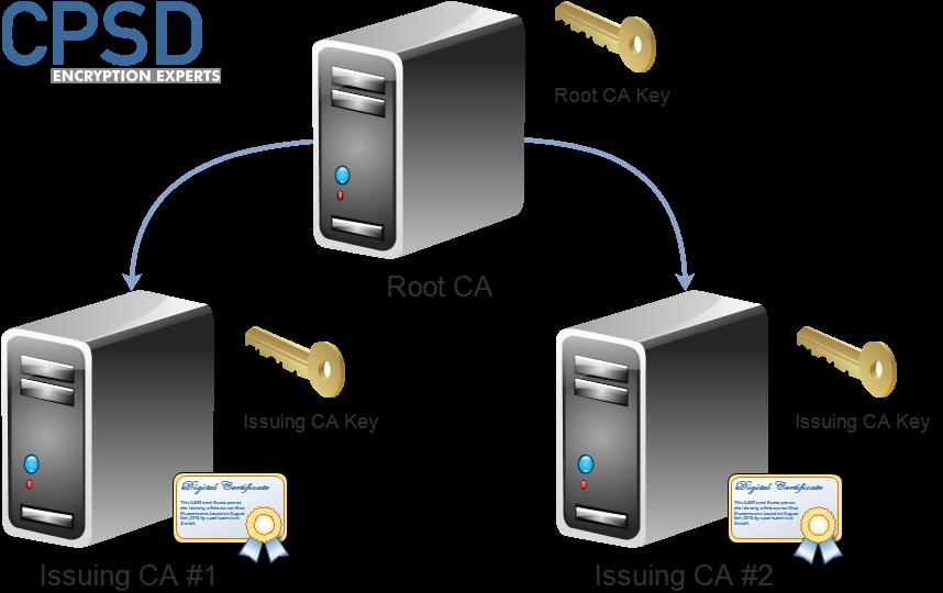 Software Secured Microsoft Certificate Authority PKI Senario