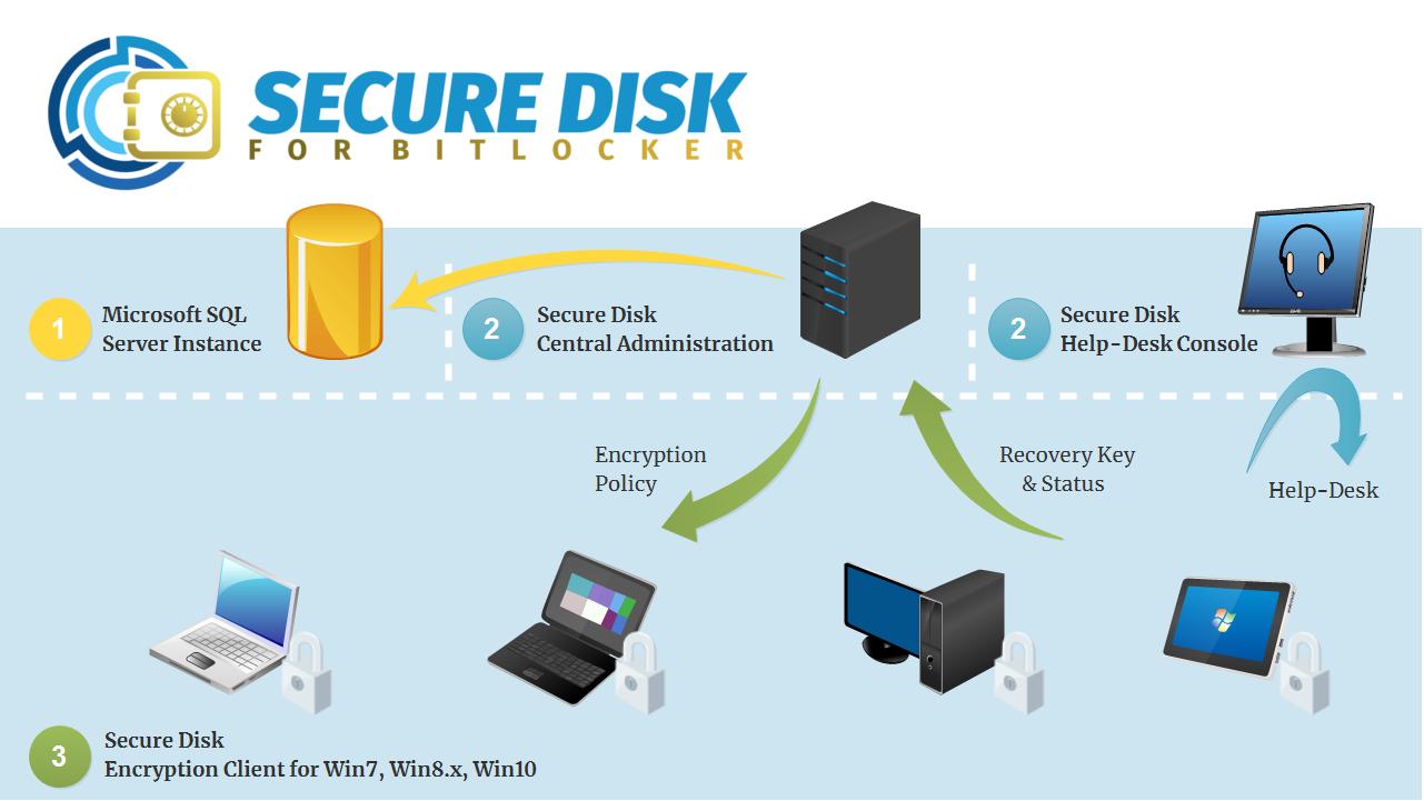 Secure Disk for BitLocker - MBAM Alternative im Überblick