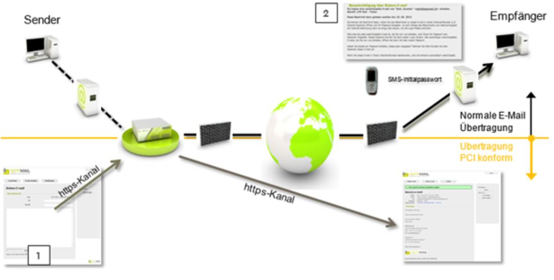 Large File Transfer: Nutzung per HTTPS / Web-Schnittstelle
