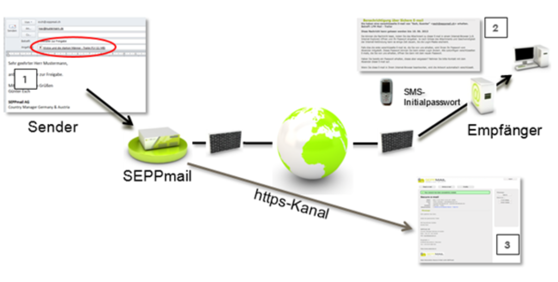 Large File Transfer: Nutzung per SMTP Schnittstelle